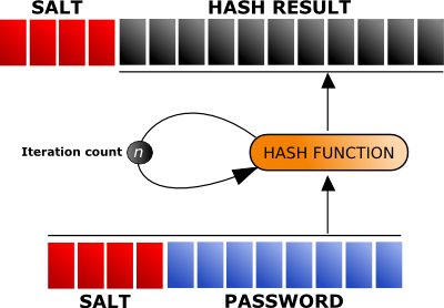 Password encryption process